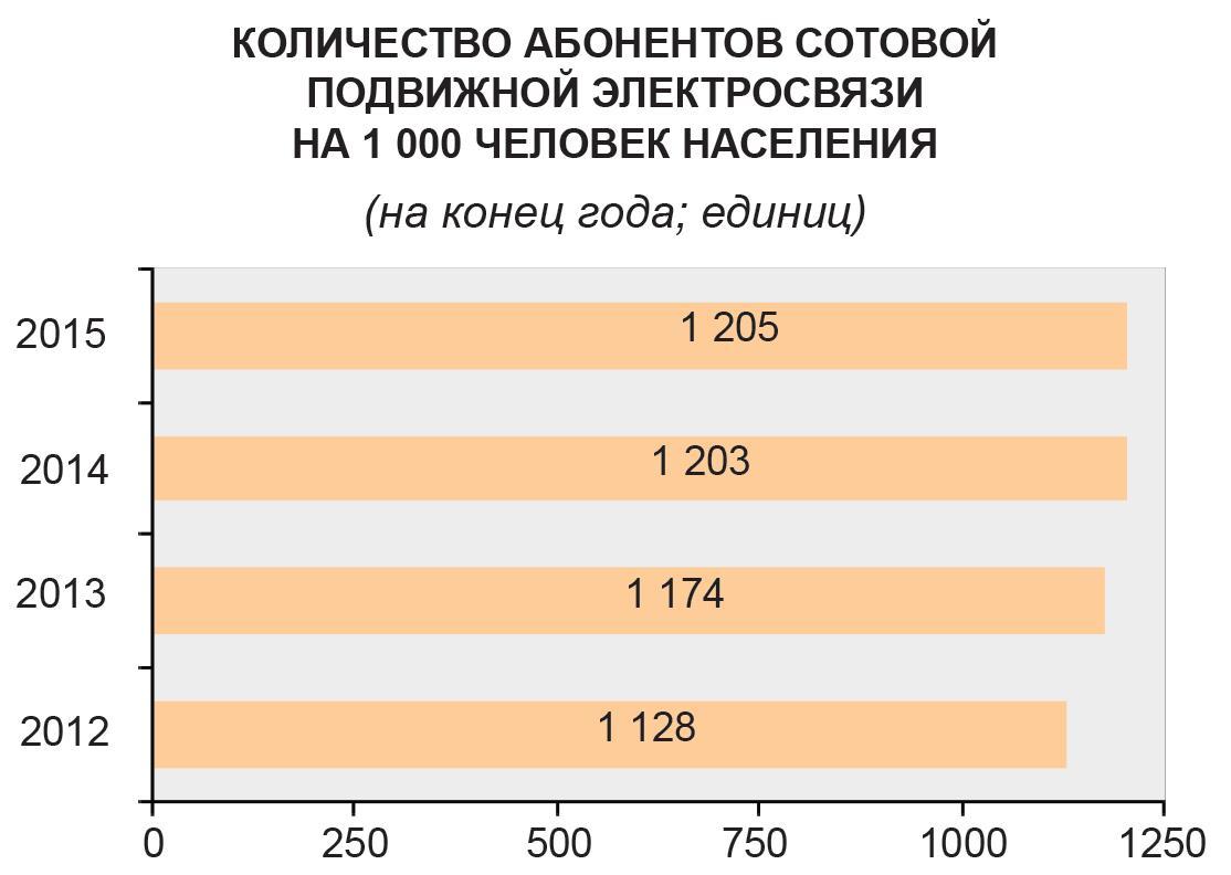 КОЛИЧЕСТВО АБОНЕНТОВ СОТОВОЙ ПОДВИЖНОЙ ЭЛЕКТРОСВЯЗИ НА 1 000 ЧЕЛОВЕК НАСЕЛЕНИЯ